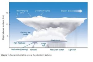 Severe Thunderstorm Features