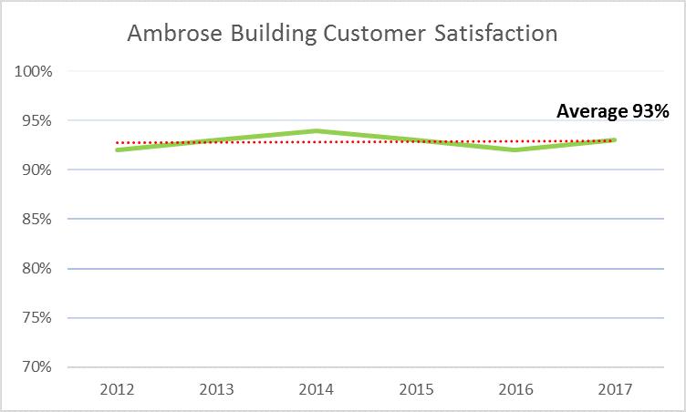 Ambrose Building